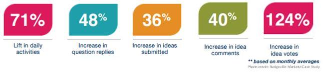 Quantitative results of Gamification integration