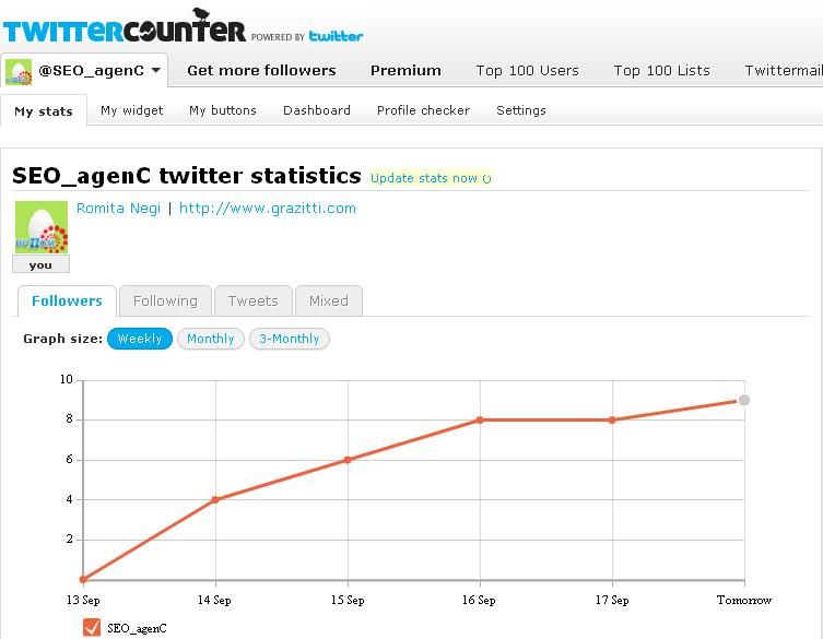 Popular Twitter Tool Twitter Counter