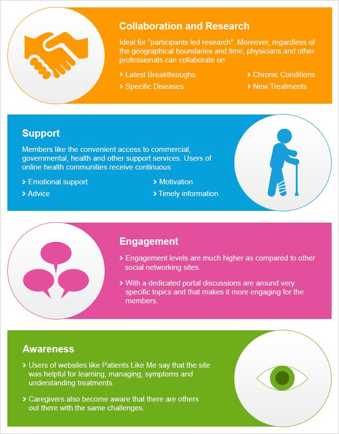 Benefits of Online Health Community