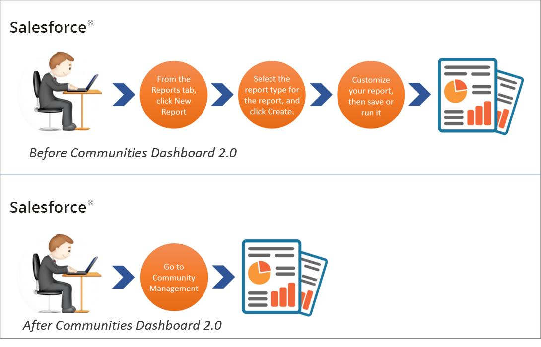 Salesforce Community