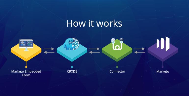 AEM Marketo Connector